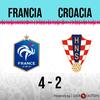 Logo Gol de Croacia: Francia 4 - Croacia 2 - Relato de @laredneuquen